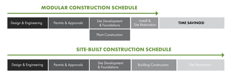Modular Building Institute Infograhpic